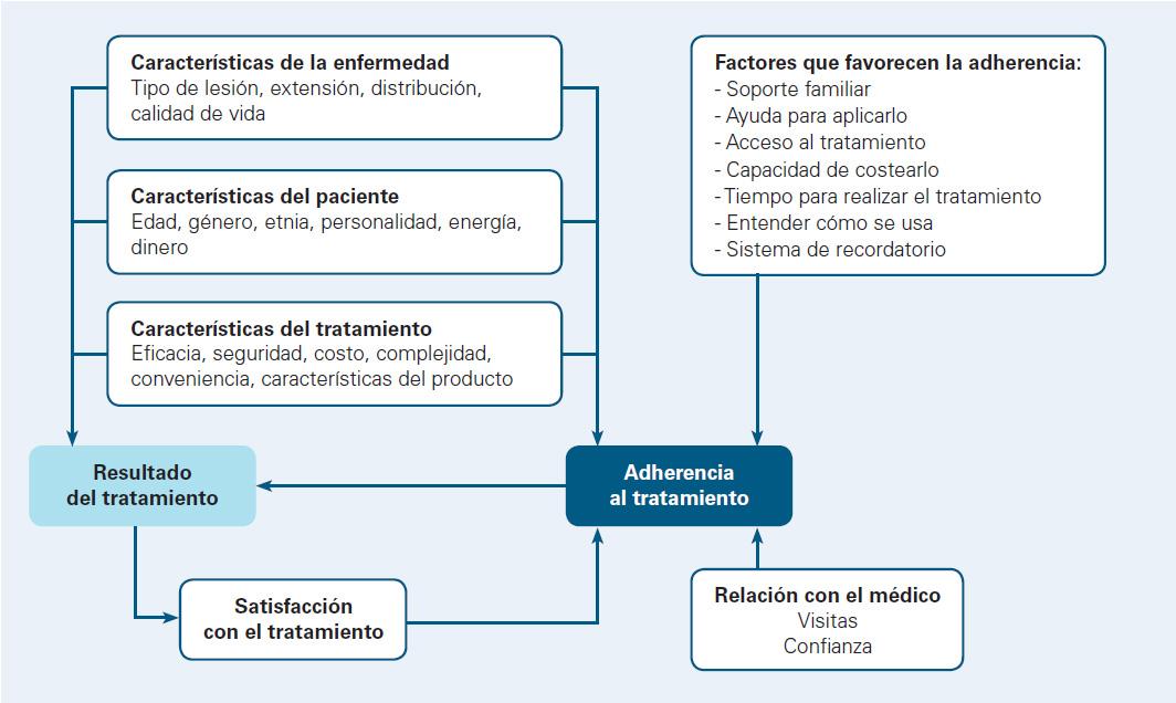 Immunomodulyatory al tratamiento de la psoriasis